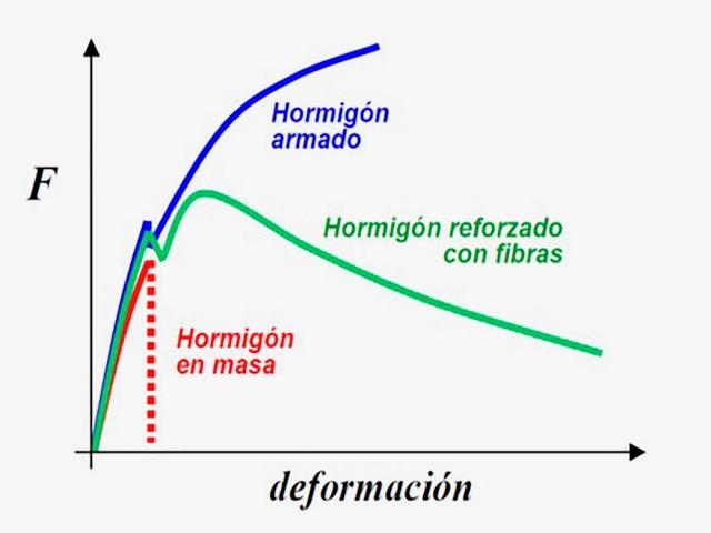 Gráfica que muestra los distintos comportamiento que hay post fisuración